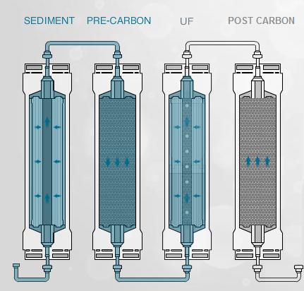 water process